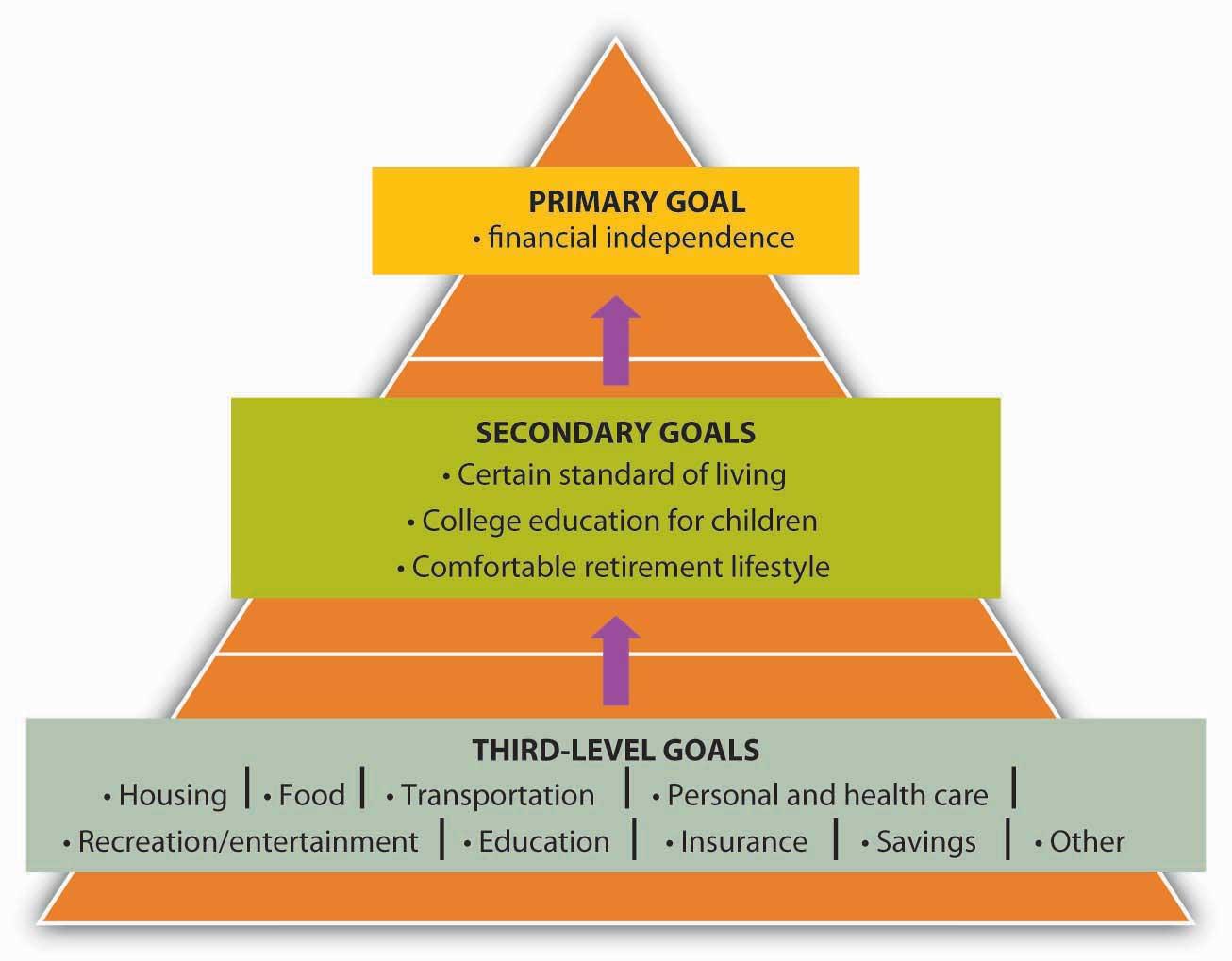 Three-Level Goals/Plans (Primary Goals, Secondary Goals, Third-Level Goals).