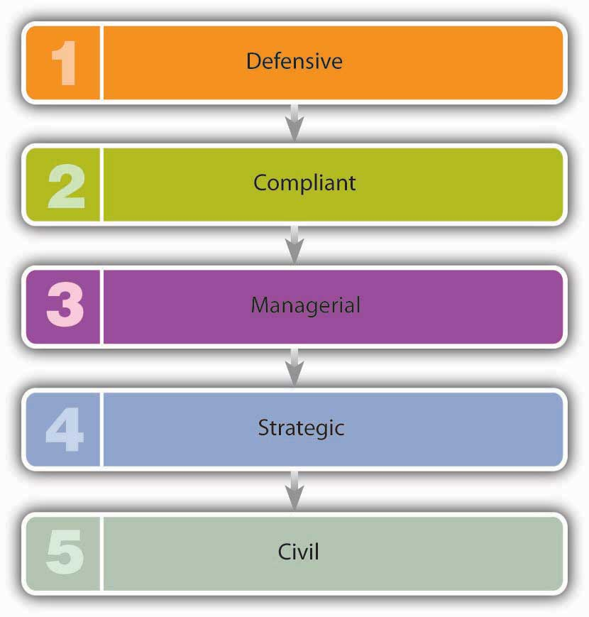 Stages of Corporate Responsibility: 1) Defensive 2) Compliant 3) Managerial 4) Strategic 5) Civil