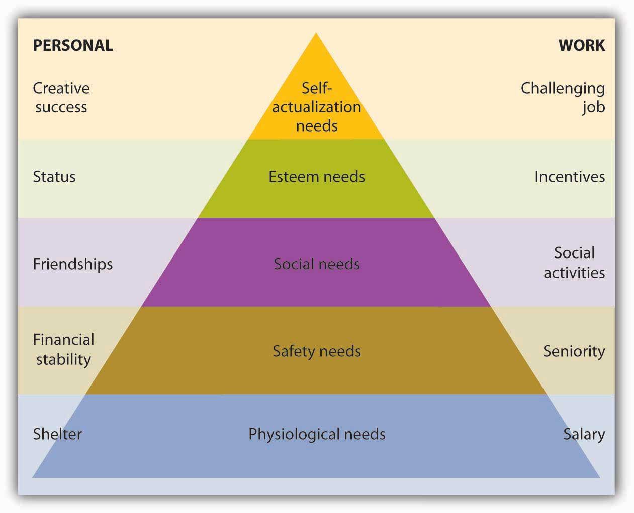 Maslow's Hierarchy-of-Needs Theory