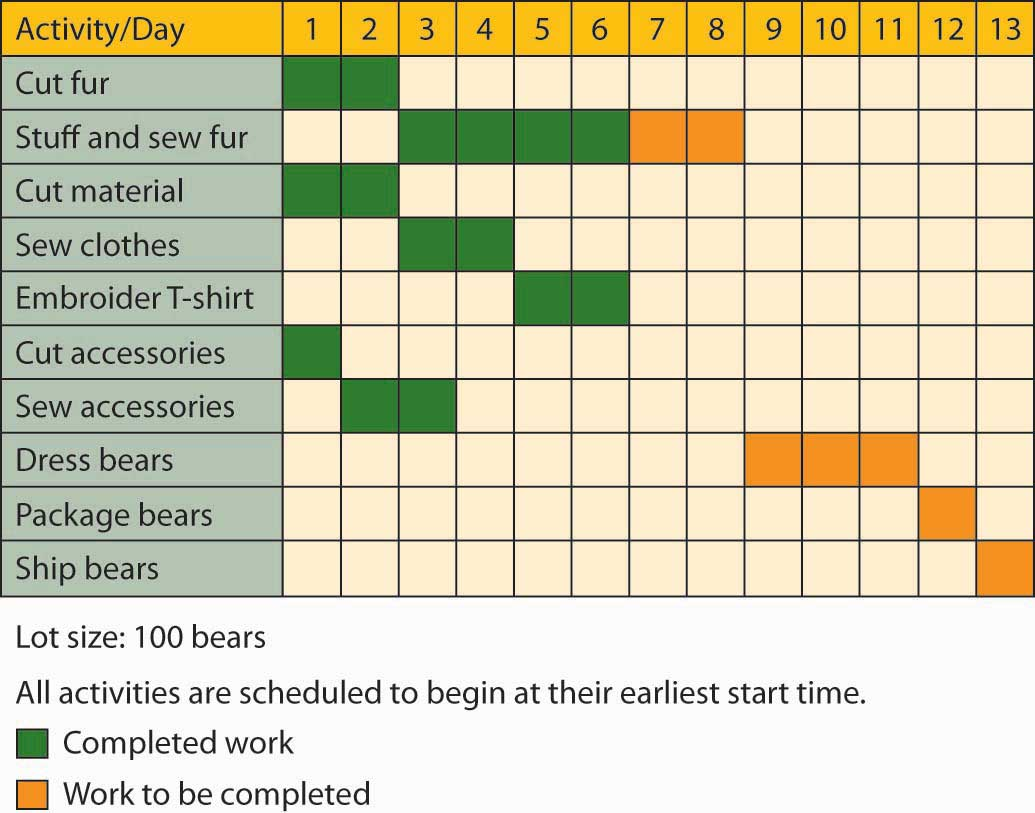 Gantt Chart for Vermont Teddy Bear feautring the activities of cut fur, stuff and sew fur, cut material, sew clothes, embroider T-shirt, cut accessories, sew accessories, dress bears, package bears, and ship bears.