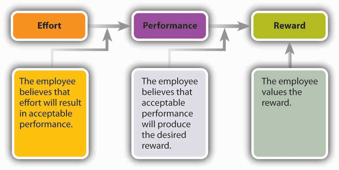 Vroom's Expectancy Theory: Effort (The employee believes that effort will result in acceptable performance) leads to Performance (The employee believes that acceptable performance will produce the desired reward) which leads to Reward (The employee values the reward)