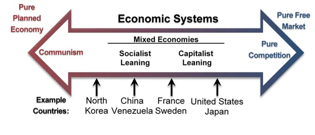 "An open, double ended arrow labeled ""Economic Systems"". The left side is labeled ""Pure planned economy"" and the right side is labeled ""Pure free market."" Within the arrow, the left side is labeled ""Communism."" Inside the middle of the arrow is a heading labeled ""Mixed Economies"" with a left heading of ""Socialist leaning,"" and a right heading of ""Capitalist leaning."" Inside the right arrowhead is the label ""Pure Competition."" Underneath the arrow are example countries, with arrows pointed up from the names toward the larger arrow to indicate where they lie on the spectrum. The leftmost country, between Communism and Socialist leaning is North Korea. Under Socialist leaning is China and Venezuela. Between Socialist leaning and Capitalist leaning is France and Sweden. Between Capitalist leaning and Pure Competition is the United States and Japan."