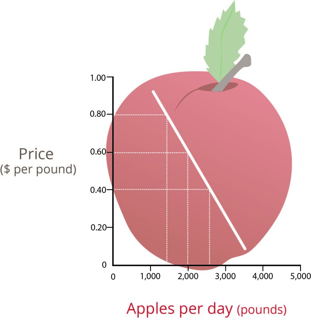 An x, y plot of the demand curve of apples. The x-axis, representing apples per day (pounds) extends from 0 to 5,000 in 1,000 increments. The y-axis, price (dollars per pound) extends from 0 to 1.00 in 0.20 increments. The curve is a straight, negative line. Three dashed lines show points of intersection from the y-axis to the x-axis. The first dashed line set extends from 0.80 on the y-axis to the curve, and down from the curve to a point between 1,000 and 2,000 on the x-axis. The second dashed line set extends from 0.60 to the curve, then from the curve to 2,000 on the x-axis. The third dashed line set extends from 0.40 on the y-axis to the curve, then from the curve to a point between 2,000 and 3,000 on the x-axis.