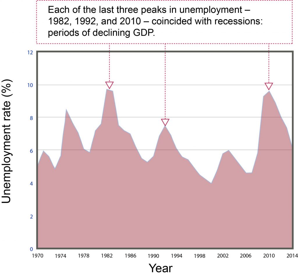 """An x,y plot of the unemployment rate percentage in the United States. The unemployment rate percentage is on the y-axis, going from 0 to 12 in increments of 2. The year is on the x-axis, from 1970 to 2014, in increments of 4 years. Three peaks are highlighted with arrows to indicate their significance; a peak at 1982 (y= approximately 9.5%), a peak at 1992 (y= approximately 7.5%), and a peak at 2010 (y= approximately 9.5%). A text box connected to the arrows above the plot reads: """"Each of the last three peaks in unemployment - 1982, 1992, and 2010 - coincided with recessions: periods of declining GDP."""""""