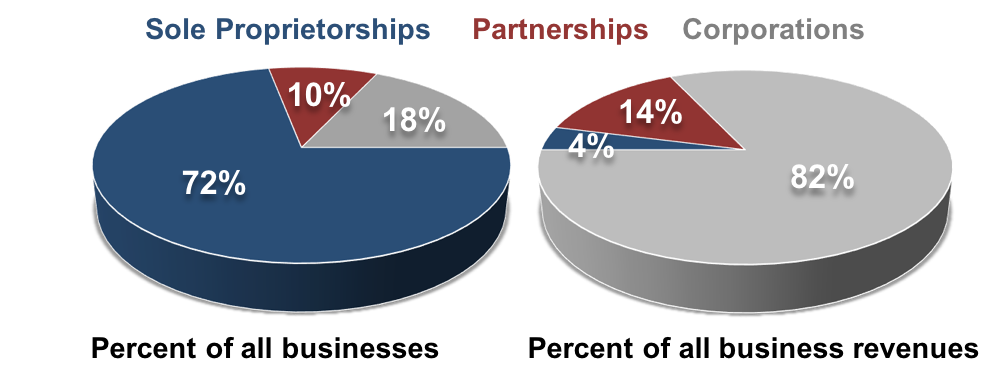 """Two pie charts, laid side by side. Both pie charts are divided into the percentage of sole proprietorships, partnerships, and corporations. The left pie chart is labeled """"Percent of all businesses,"""" and is divided into 72% sole proprietorships, 18% corporations, and 10% partnerships. The right pie chart is labeled """"Percent of all business revenues,"""" and is divided into 82% corporations, 14% partnerships, and 4% sole proprietorships."""
