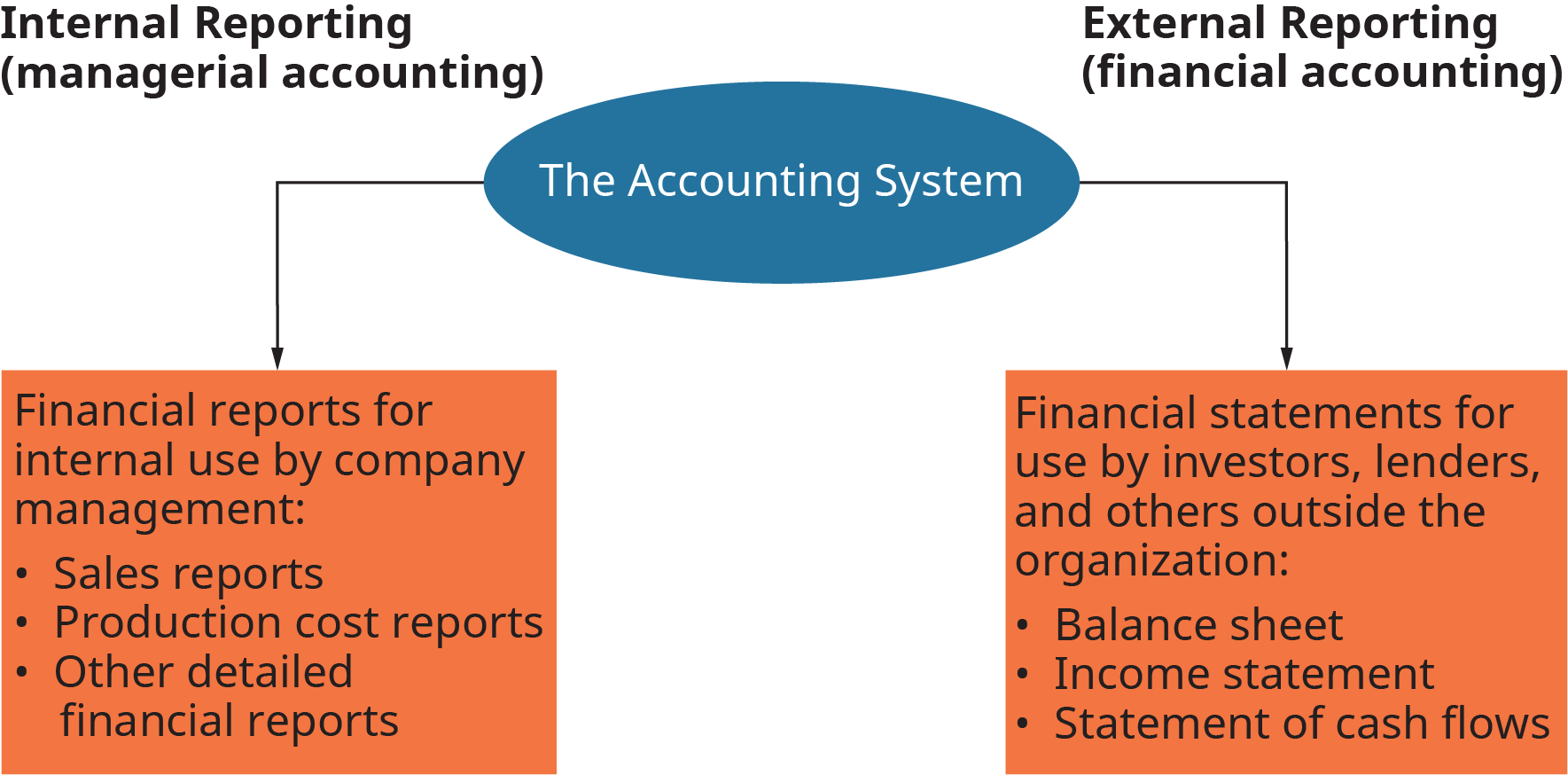 The diagram shows the accounting system at the center, and branching to the left and right. To the left is internal reporting, managerial accounting. To the right is external reporting, financial accounting. On the internal side, the diagram reads as follows. Financial reports for internal use by company management; sales reports, production cost reports, and other detailed financial reports. On the external reporting side, the diagram reads as follows. Financial statements for use by investors, lenders, and others outside the organization; balance sheet, income statement, and statement of cash flows.