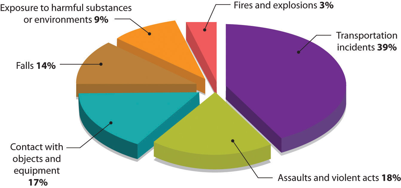 Workplace Deaths by Event or Exposure, 2010