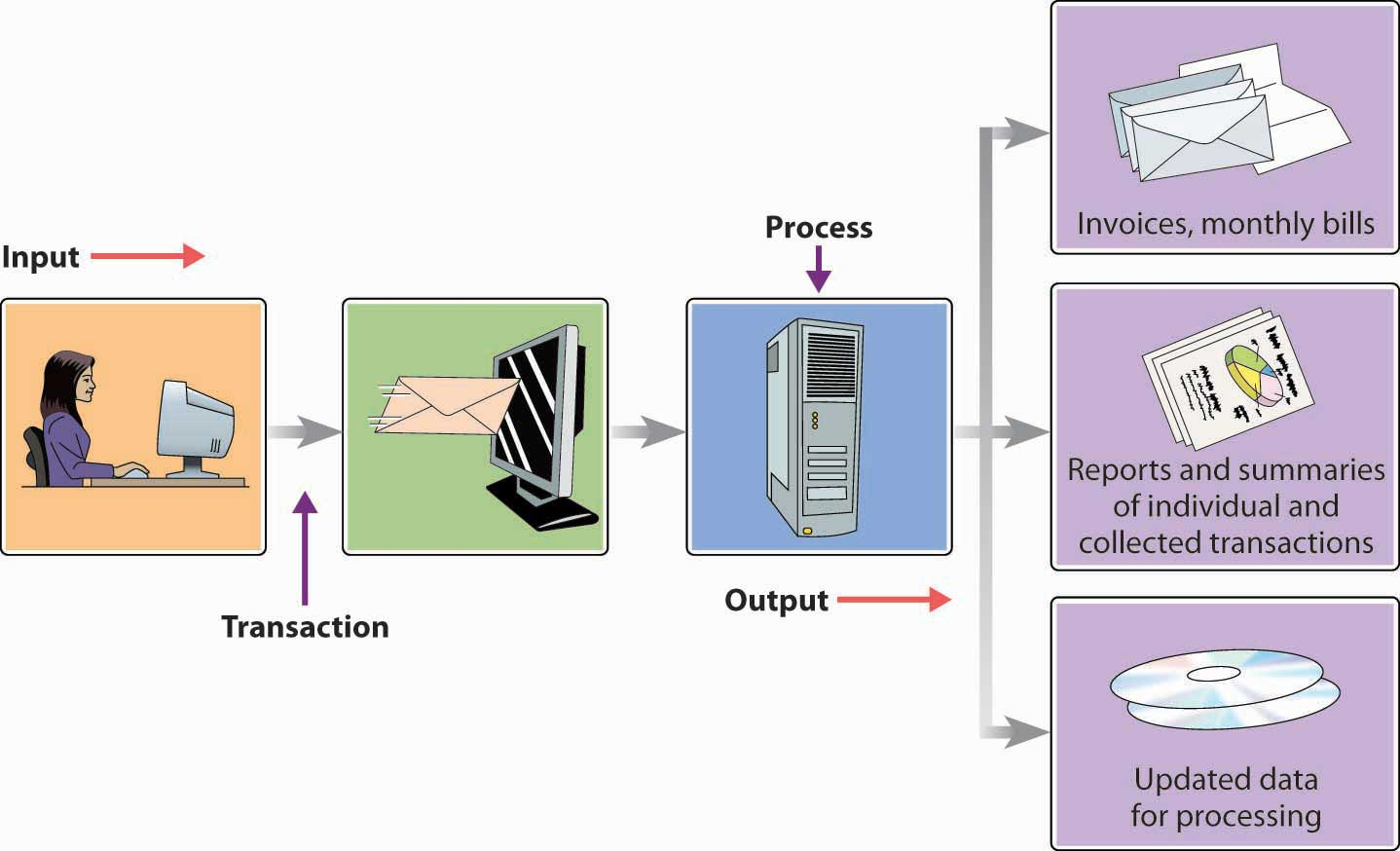 Transaction Processing System.