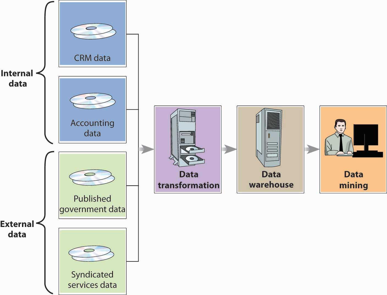 Data transformation to Data warehouse to Data mining.