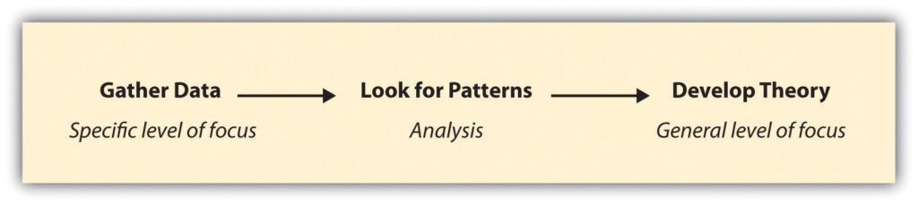 A researcher moving from a more particular focus on data to a more general focus on theory by looking for patterns
