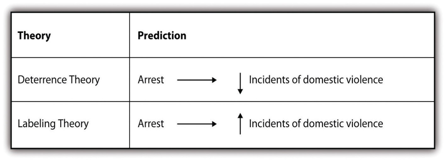 Deterrence theory predicts arrests lead to lower violence while labeling theory predicts higher violence