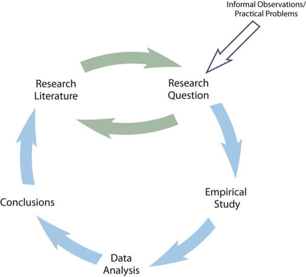 A circular pattern starting at research literature and research question (which loops) and then moving to empirical study, data analysis, and conclusions