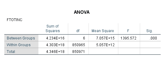 A basic ANOVA table from SPSS