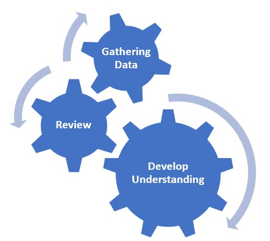 """Visual representation of the qualitative data analysis process. Interconnecting gears labeled """"gathering data"""", """"review"""", """"develop understanding""""."""