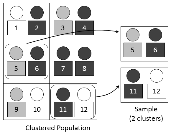 For a population of six clusters of two students each, two clusters were selected for the sample