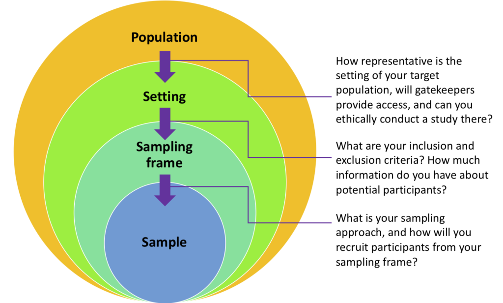 Moving from population to setting, you should consider access and consent of stakeholders and the representativeness of the setting. In moving from setting to sampling frame, keep in mind your inclusion and exclusion criteria. In moving finally to sample, keep in mind your sampling approach and recruitment strategy.