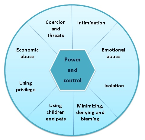 Power and control wheel indicating the factors like