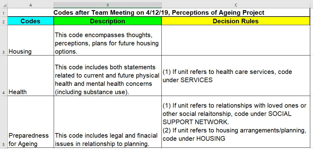 "Excel sheet labeled ""codes after team meeting on 4/12/19, perceptions on ageing project"". Columns are labeled ""codes"", ""descriptions"", ""decision rules"". The rows are labeled ""housing"", ""health"" and ""preparedness for ageing"""