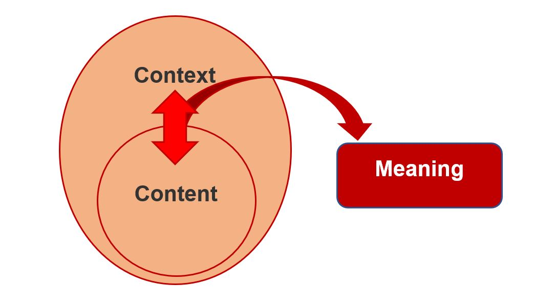 Content and context as concentric circles, with context being the larger circle. Arrow between the two suggesting interaction to produce meaning. interaction to produce meaning
