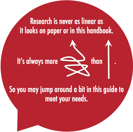 Research is more of a squiggle than a straight line, so jump around the book as you need to