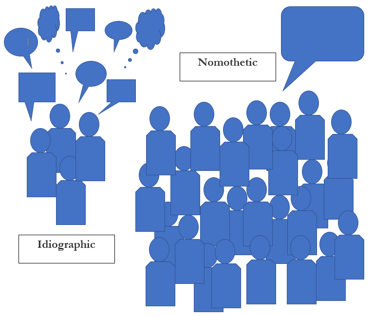 Figure 17.2 Idiographic vs. Nomothetic provides a visual where by idiographic there are a few figures with many different thought bubbles above them, and with nomothetic there are many people with one single thought bubble.