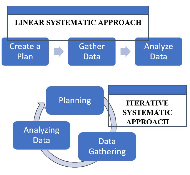 "Comparison of linear and iterative systematic approaches. Linear approach box is a series of boxes with arrows between them in a line. The first box is ""create a plan"", then ""gather data"", ending with ""analyze data"". The iterative systematic approach is a series of boxes in a circle with arrows between them, with the boxes labeled ""planning"", ""data gathering"", and ""analyzing the data""."