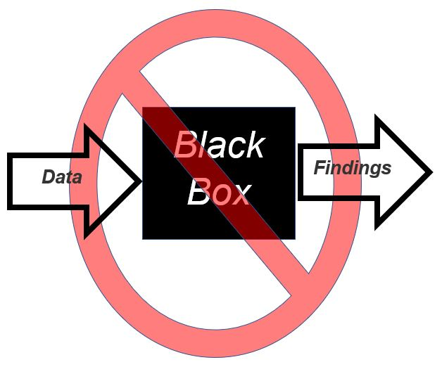 Image of a black box with an anti-sign over it with an arrow labeled data going in and an arrow labeled findings going out.