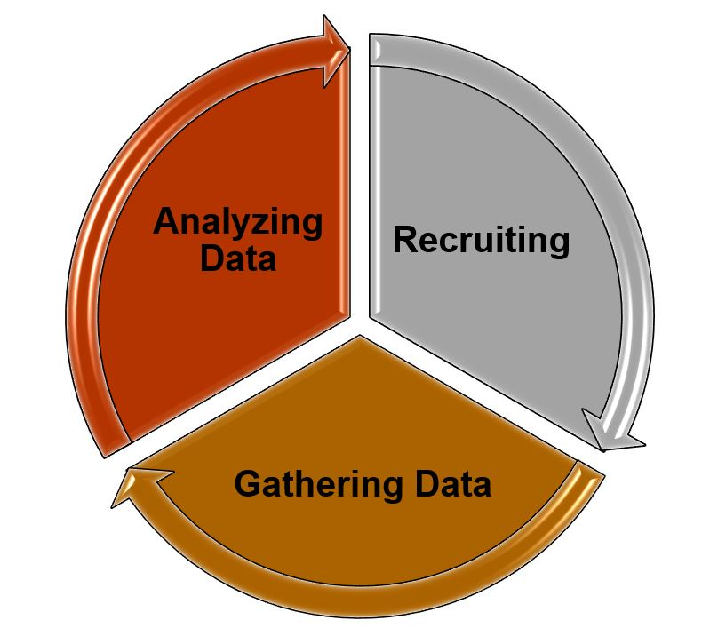 Circle divided up in three sections, each with an arrow curving and directed to the next section, demonstrating the ongoing iterative nature of qualitative recruiting, gathering data and analyzing data (the three sections of the circle).