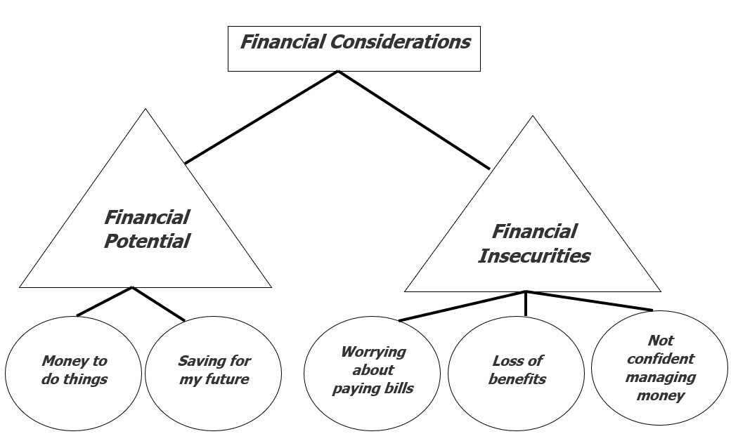 "Beginning of thematic map with a rectangle at the top labeled ""financial considerations"". To lines branch off to triangles, one labeled ""financial potential"" and the other triangle labeled ""financial insecurities"". From the triangle labeled ""financial potential"" there are two lines going down and connecting with two circles, one labeled ""money to do things"" and the other ""saving for my future"". From the triangle labeled ""financial insecurities"", there were 3 lines going down and each connecting with a circle, one labeled ""worrying about the bills"", one labeled ""loss of benefits"" and the final labeled ""not confident managing money"". This is collectively meant to display the connection between these ideas in building this theme."