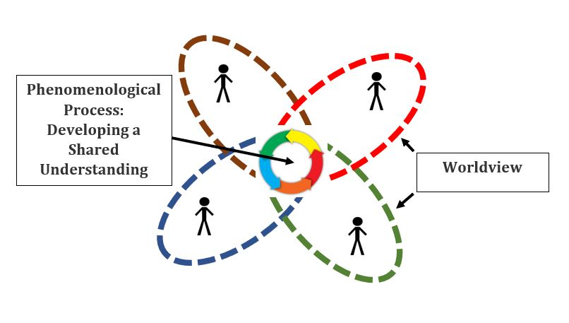 Illustration of the phenomenological process of developing shared understanding. There are four people, each surrounded by a dotted line of different color representing their unique worldviews. In the center there is a circle in motion representing their developing shared understanding where they overlap.